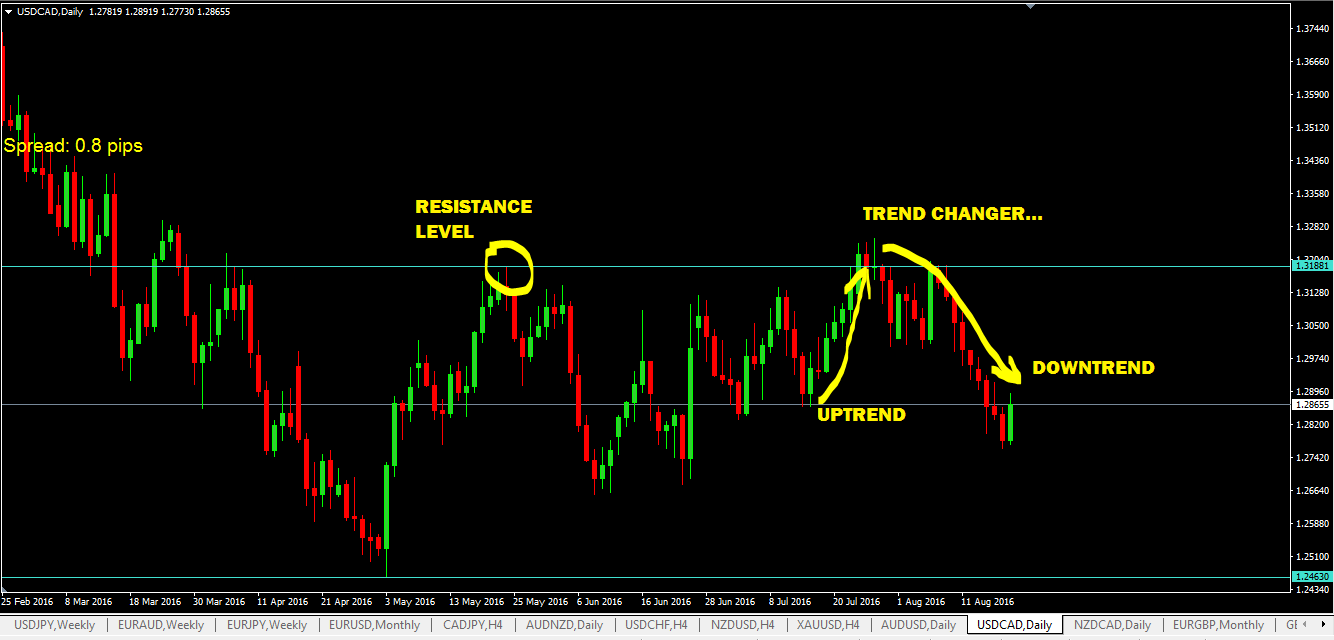 support-and-resistance-levels-are-trend-changers.