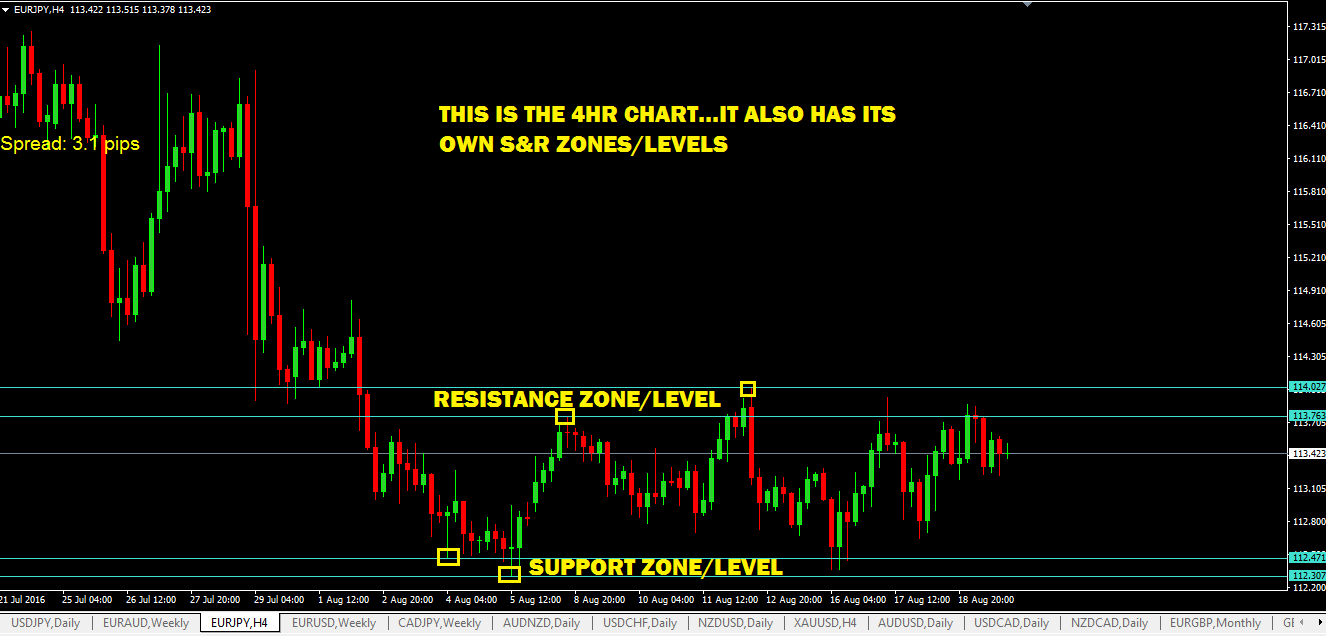 support-and-resistance-levels-in-4hr-timeframe-eurjpy-currency-pair.
