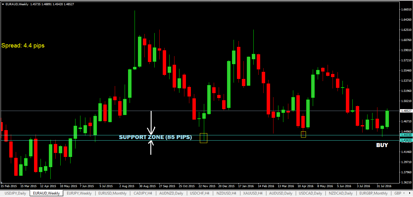 support-zone-on-EURAUD-weekly-timeframe.