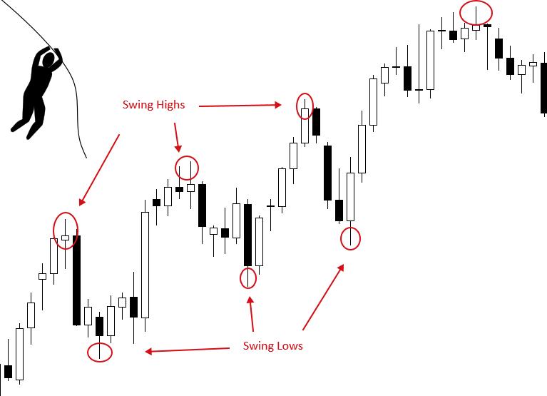 Swing Trading Cho Người Mới Bắt Đầu - Topbrokervn.com
