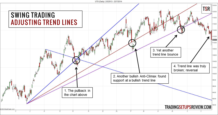 Swing-Trading-with-Trend-Lines-Continued-750x396.