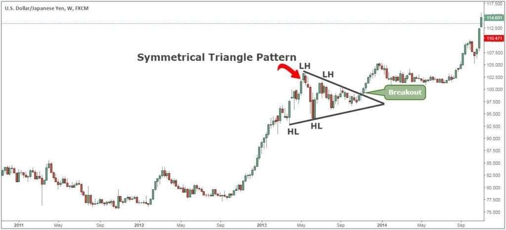 Symmetrical-Triangle-Pattern-3-1024x465.