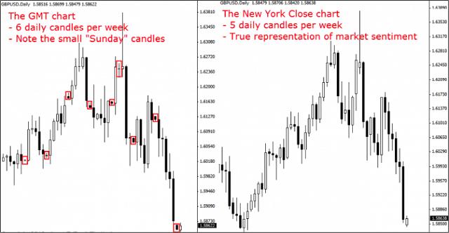 tai-sao-trader-nen-lua-chon-chart-khung-gio-new-york-thay-vi-khung-gio-khac-traderviet-2.