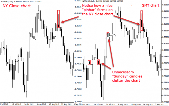 tai-sao-trader-nen-lua-chon-chart-khung-gio-new-york-thay-vi-khung-gio-khac-traderviet-3.