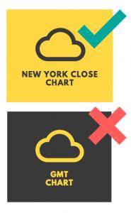 tai-sao-trader-nen-lua-chon-chart-khung-gio-new-york-thay-vi-khung-gio-khac-traderviet.