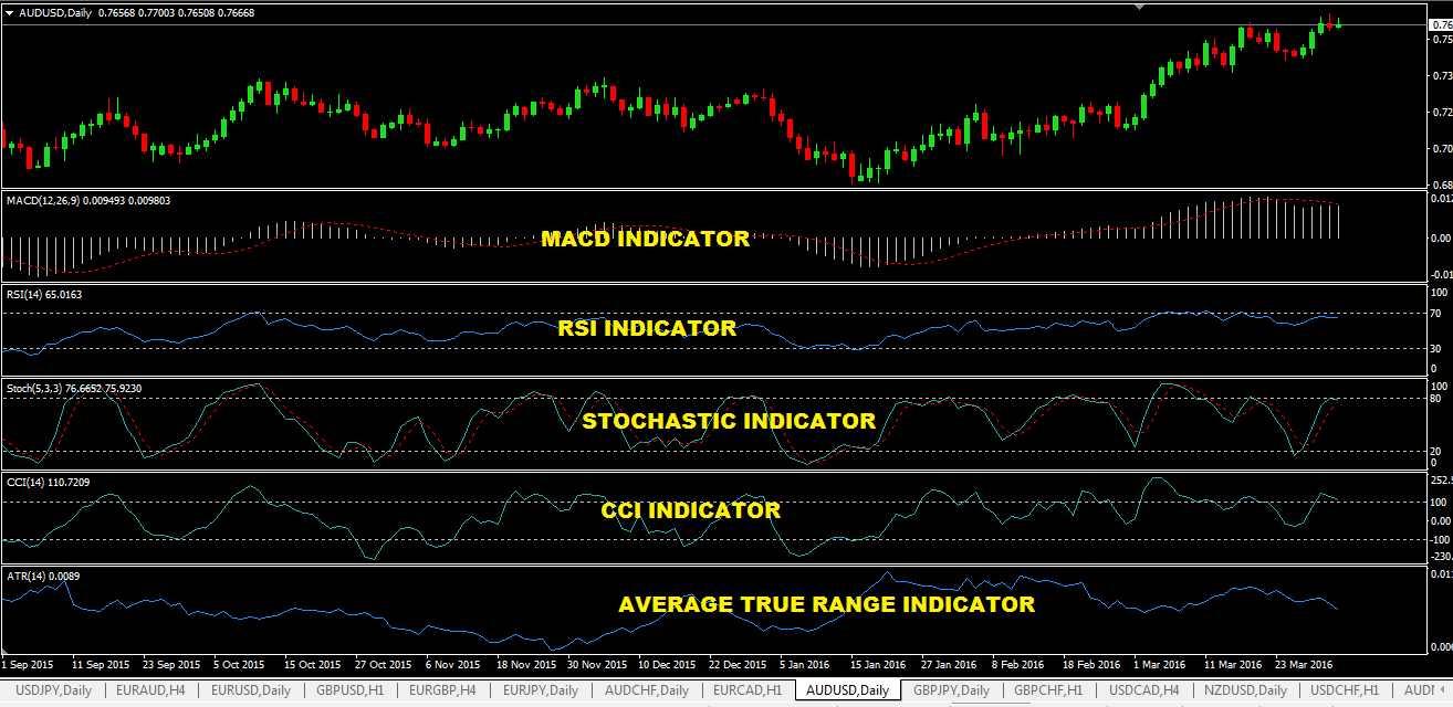 Technical-Analysis-Indicators-For-Forex.