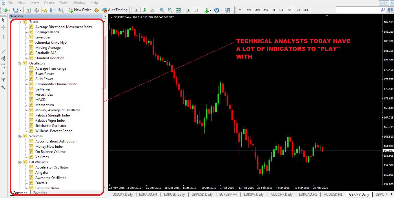 technical-Analysis-Indicators-In-MT4-Trading-platform.