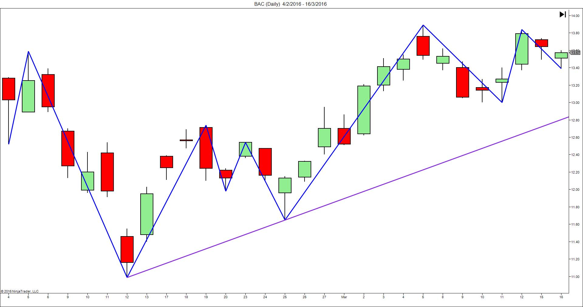 thanh-thao-price-action-traderviet2.