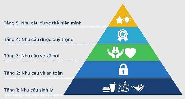 Thap-nhu-cau-Maslow-danh-cho-trader-TraderViet1.
