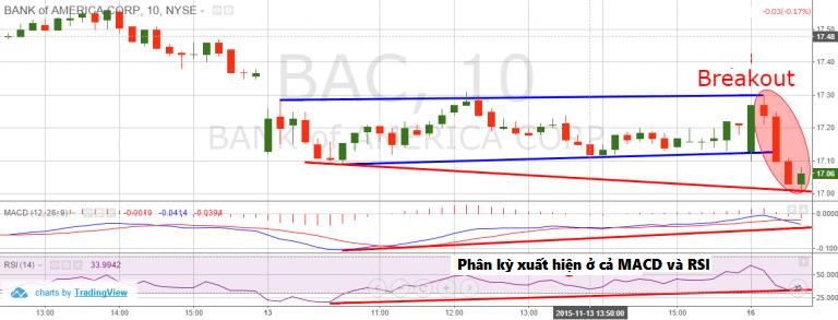 thu-thuat-nhan-dien-va-giao-dich-bear-trap-bull-trap-bang-price-action-2.