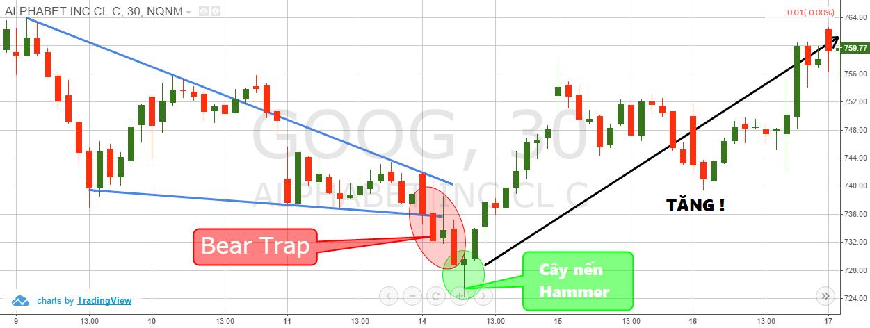 thu-thuat-nhan-dien-va-giao-dich-bear-trap-bull-trap-bang-price-action-5.