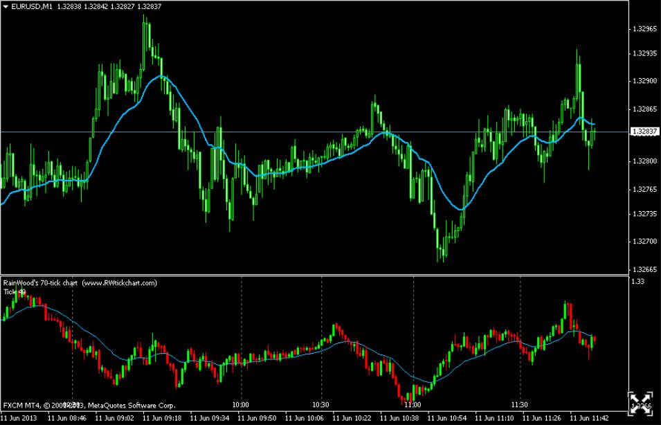 tick-chart-vu-khi-bi-mat-cua-cac-trader-chuyen-nghiep-traderviet-8.