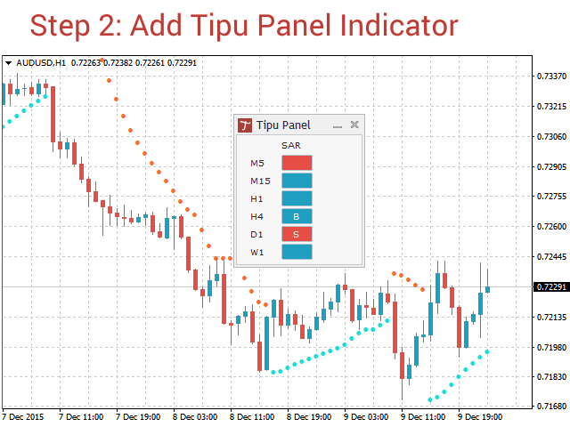 tipu-indicator-traderviet-1.