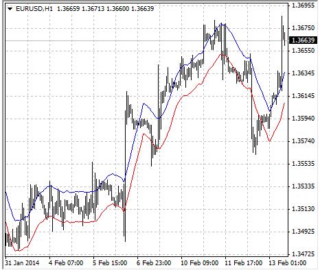 tong-hop-cac-indicator-xac-dinh-xu-huong-tren-mt4-traderviet-3.