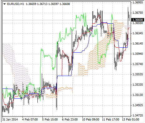 tong-hop-cac-indicator-xac-dinh-xu-huong-tren-mt4-traderviet-4.
