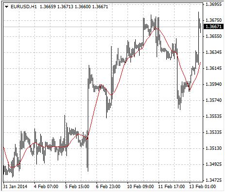 tong-hop-cac-indicator-xac-dinh-xu-huong-tren-mt4-traderviet-5.