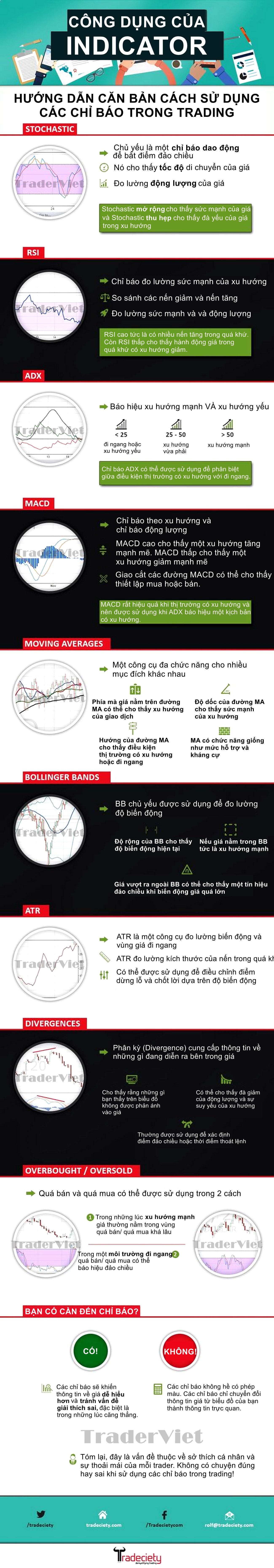 Tong-hop-chi-bao-ky-thuat-va-cong-dung-chinh-cua-no-TraderViet1.