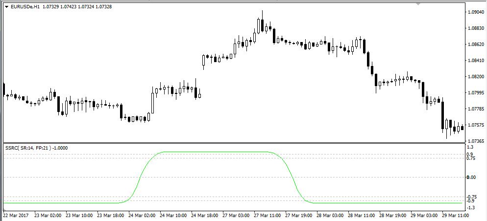 Tổng hợp indicator xác định xu hướng trend