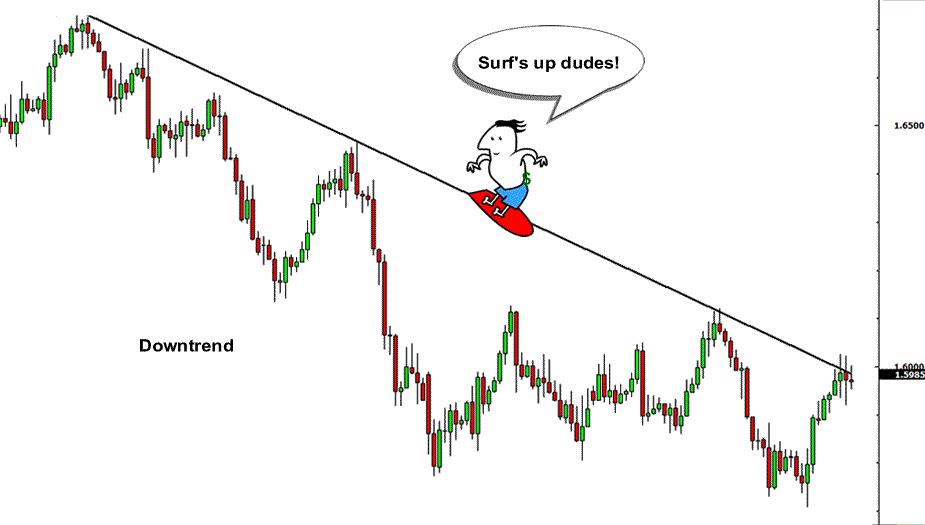 Top-5-cau-noi-ve-giao-dich-price-action-cua-David-Harding-TraderViet4.