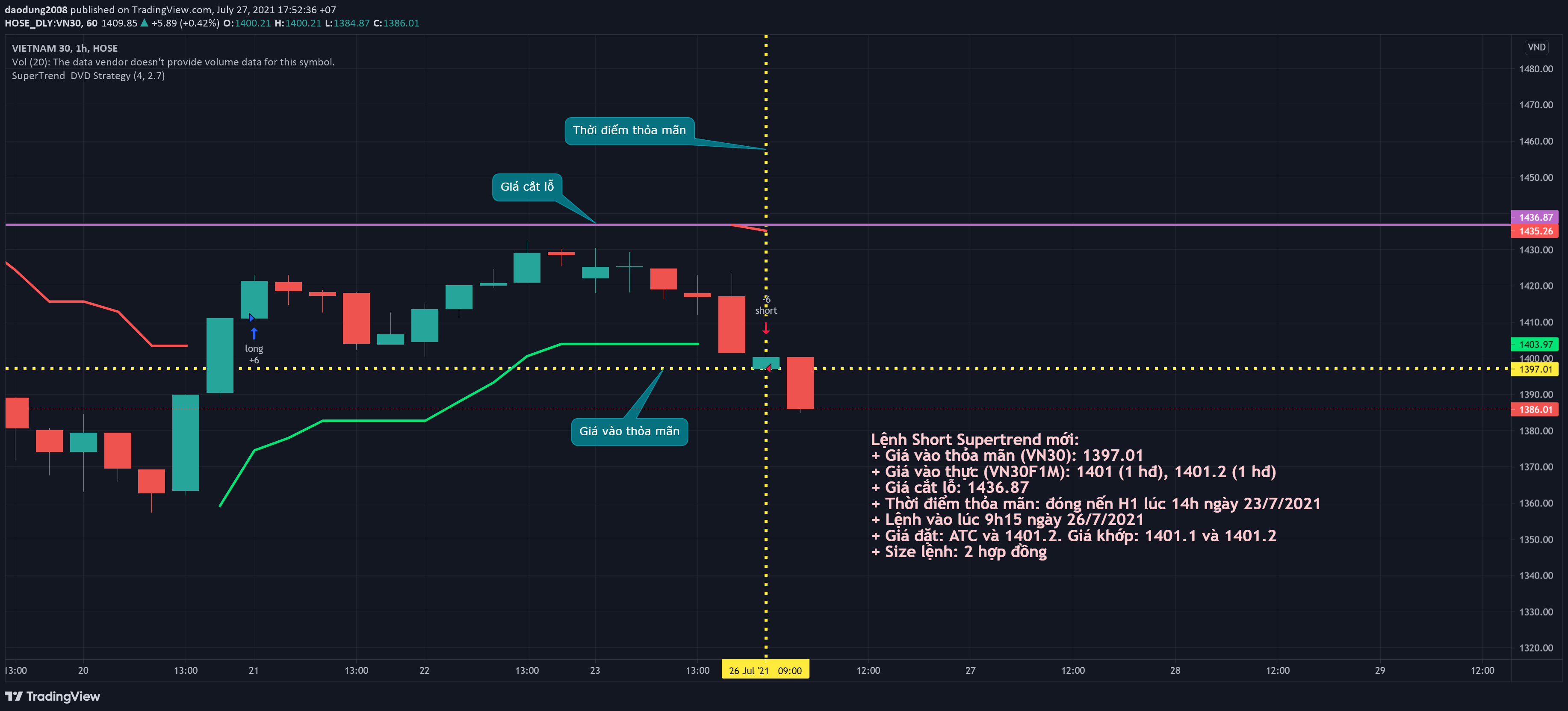 TRADE #6_20210726_0915_VPS_VN30F2108_H1_SHORT_OPEN_SUPERTREND_CHART TRADINGVIEW.