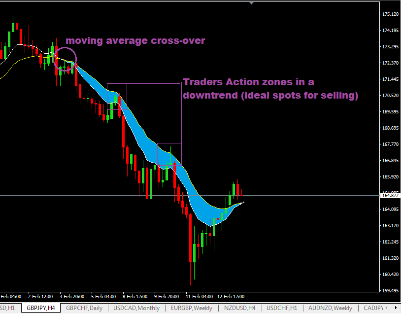 Traders-Action-Zone-in-a-down-trend.