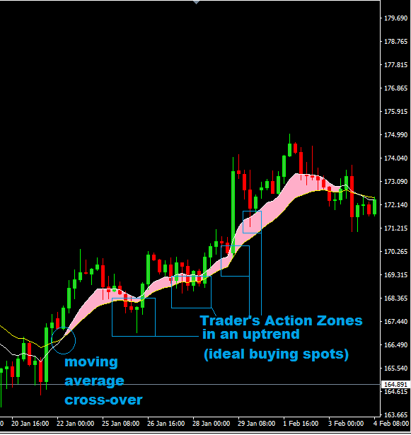 Traders-Action-Zone-in-an-up-trend.