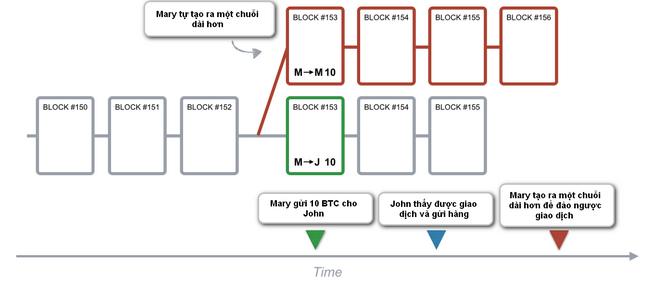 traderviet-blockchain3.