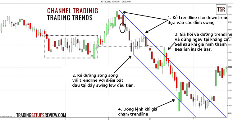 Trading-Trends-With-Trendline-Channel-750x396.