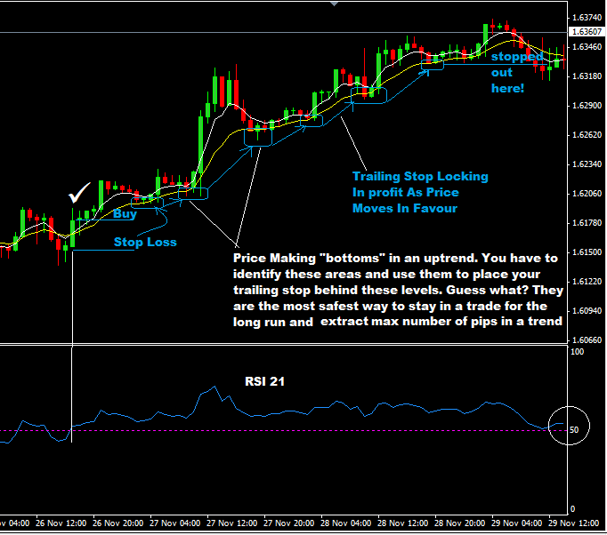 Trailing-Stop-Technique-To-Protect-Profits-21-RSI-5EMA-and-12-EMA-Forex-trading-strategy.