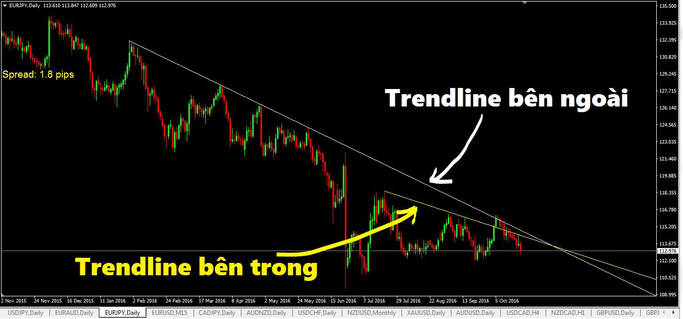 trendline-va-chien-luoc-giao-dich-chi-su-dung-duong-trendline-2.