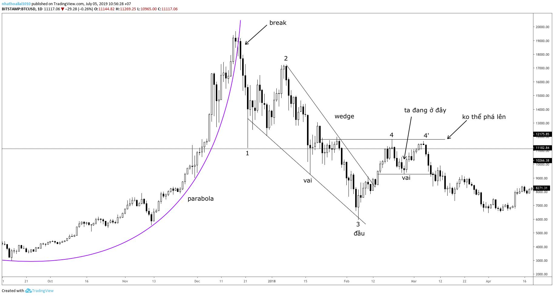 Có một sự trùng hợp không hề nhẹ giữa 2 biểu đồ này của Bitcoin!