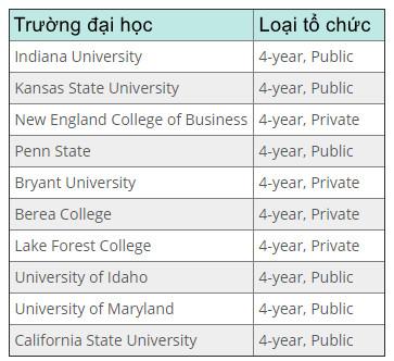 Truong-dai-hoc-nao-day-trading-cho-sinh-vien-TraderViet3.