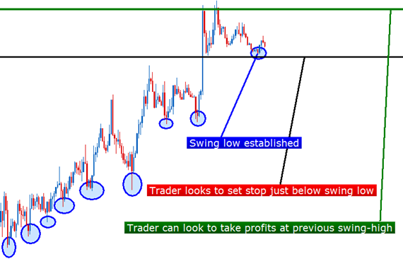 ty-le-loi-lo-price-action-traderviet-4.