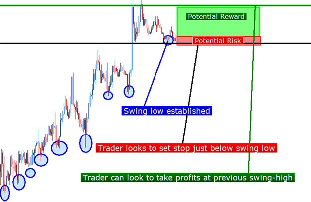 ty-le-loi-lo-price-action-traderviet-5.