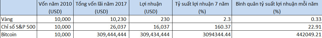 ty-suat-loi-nhuan-vag-bitcoin-sp500-traderviet.