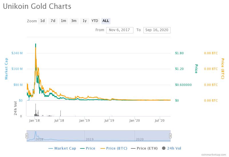 unikoin-gold-charts.