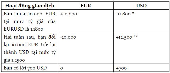 Bài 16 Cách kiếm tiền trong thị trường Forex