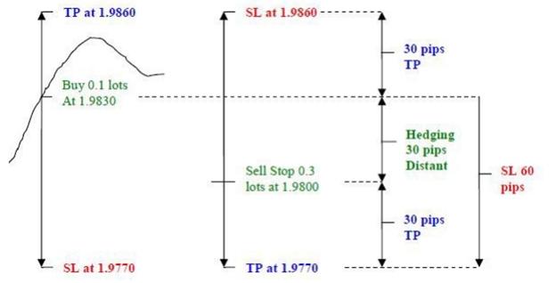 Bẫy giá – Chiến lược trade không cần phân tích: Liệu có khả thi?