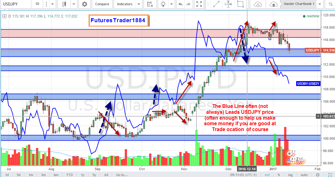 USD and US30Y 2Y Spread.