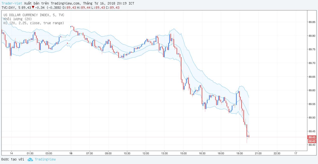 usd-index-traderviet.