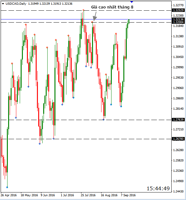 usdcad 15.09 daily.