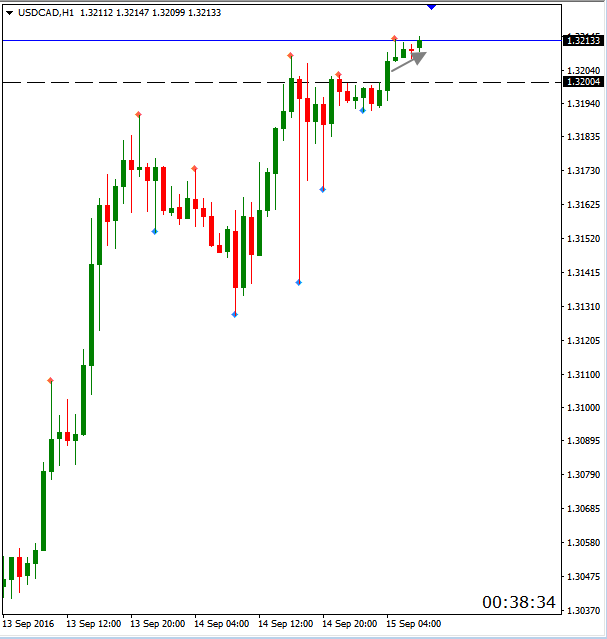 usdcad 15.09 h1.