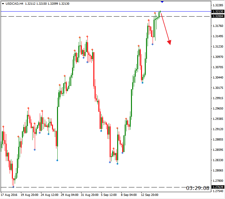 usdcad 15.09 h4 predict.