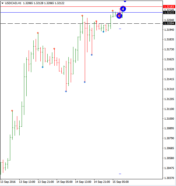 usdcad h1 stop loss 1.