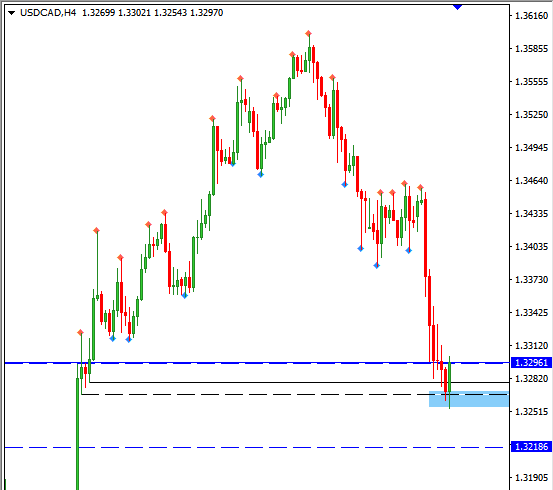 usdcad h4.