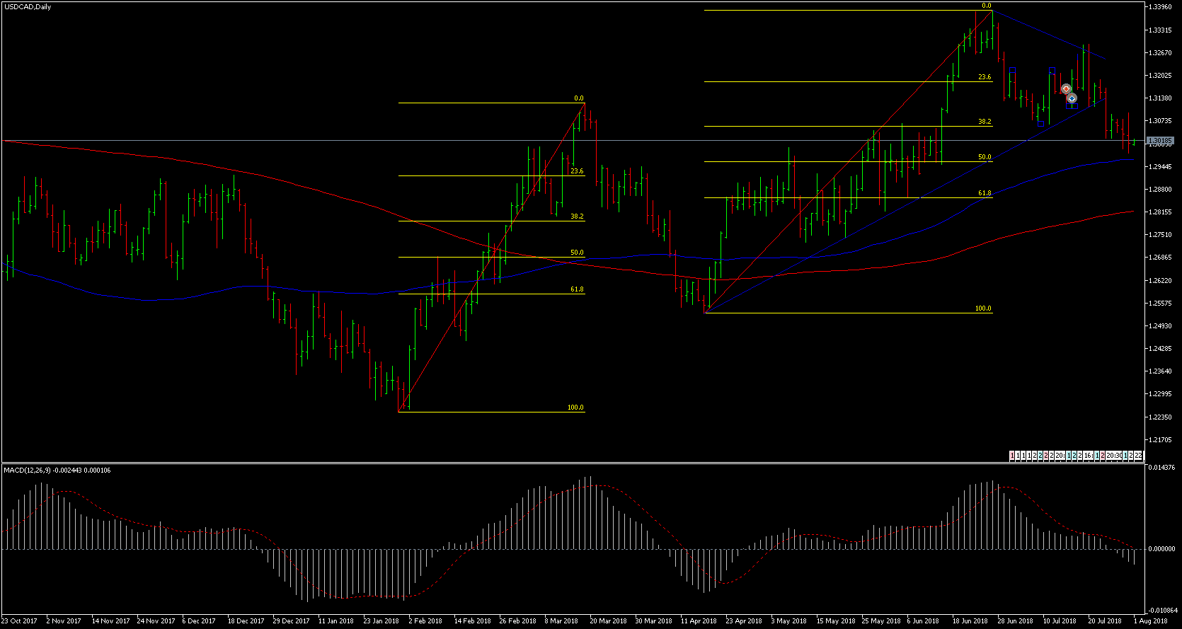 USDCADDaily.