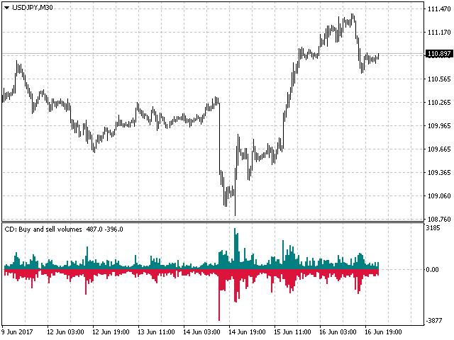 Tổng hợp các Volume Indicator cho tín hiệu khối lượng giao dịch