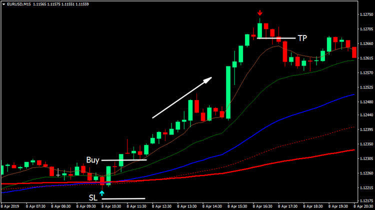 wave-rider-forex-buy-conditions-750x420.