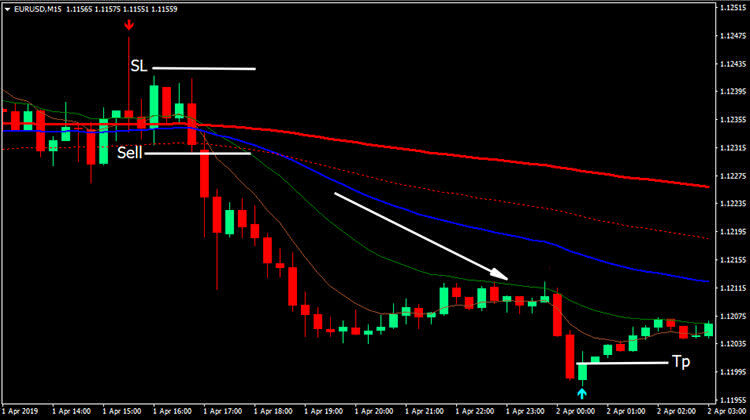wave-rider-forex-sell-conditions-750x420.