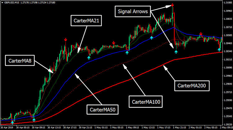 wave-rider-forex-trading-strategy-explanation-750x420.